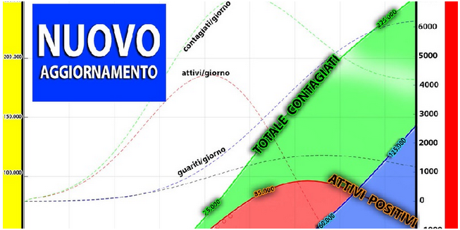 Coronavirus, il calcolo matematico ad 1 mese: il numero di contagi e morti in Italia